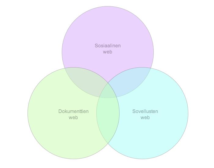 """Venn-diagrammi, jossa kolme toisensa leikkaavaa ympyrää. Ensimmäisessä ylimmässä lukee """"Sosiaalinen web"""", toisessa """"Dokumenttien web"""" ja kolmannessa """"Sovellusten web"""""""